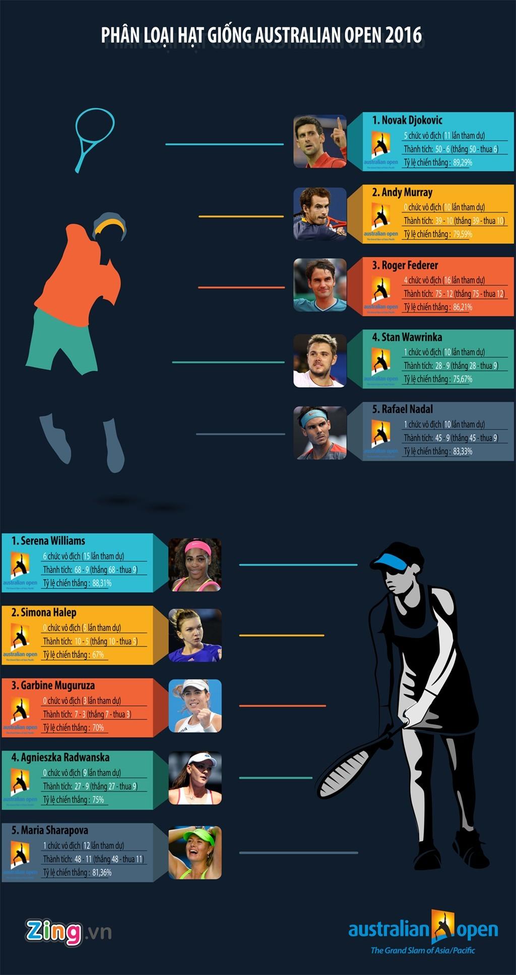 Ai có thể cản bước Djokovic ở Australian Open 2016?