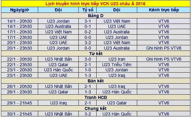 Lịch tường thuật trực tiếp VCK U23 châu Á 2016