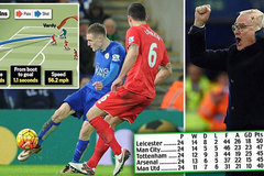 Highlights: Leicester 2-0 Liverpool