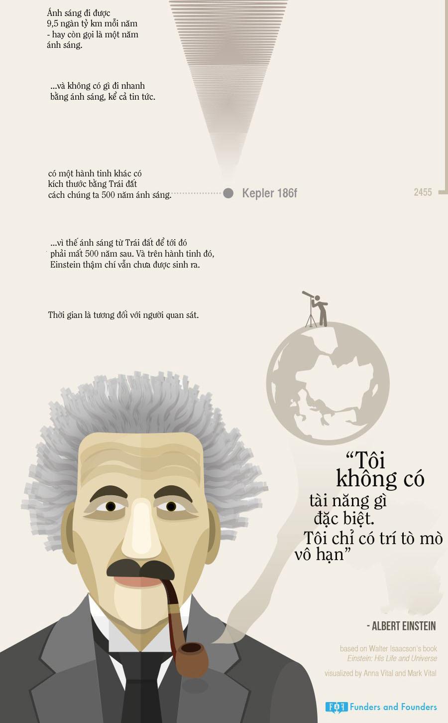 Albert Einstein, bác học, nhà vật lý, cuộc đời Albert Einstein