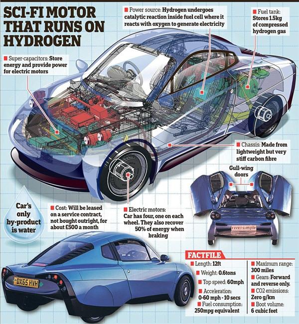 Ô tô điện đi 100km mất chưa đến 1 lít xăng