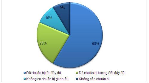 500 DN tăng trưởng nhanh nhất Việt Nam 2016