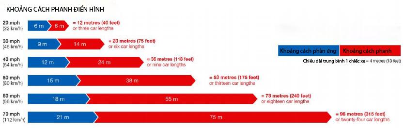 Ô tô đâm người đi bộ ở tốc độ bao nhiêu sẽ gây tử vong?