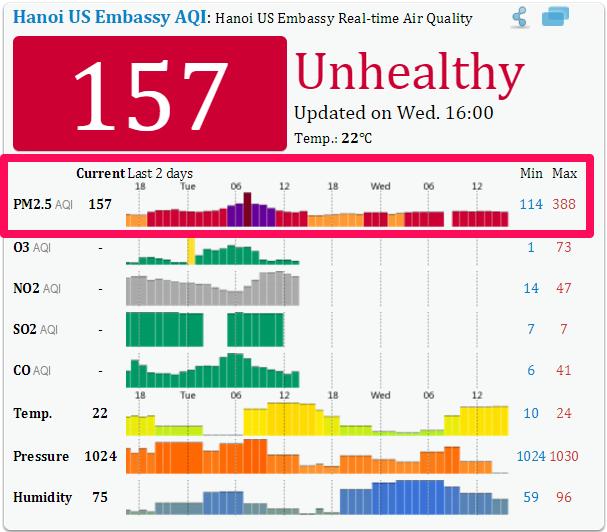 không khí, ô nhiễm, khói bụi, PM2,5, siêu mịn, môi trường, Đại sứ quán Mỹ, chất lượng, Hà Nội, Bắc Kinh