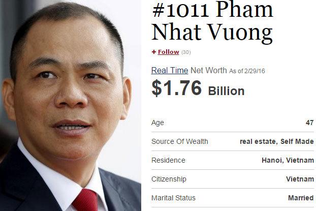 Vượt mặt nhiều tỷ phú, ông Phạm Nhật Vượng sắp lọt tốp 1000