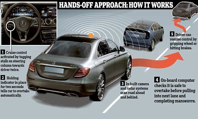 xe hơi tự lái, xe ôtô, Mercedes, dòng E-Class, công nghệ tối tân, tự động, Google, Bosche, Tesla, Uber,công nghiệp