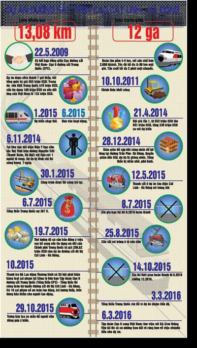 Công trình đường sắt trên cao Cát Linh-Hà Đông: Thiếu an toàn, nhiều sai phạm
