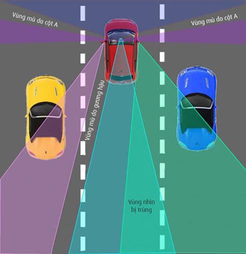 Điểm mù khi điều khiển ô tô và những nguy hiểm chết người