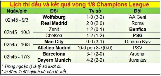 Lịch thi đấu, kết quả vòng 1/8 cúp C1 châu Âu