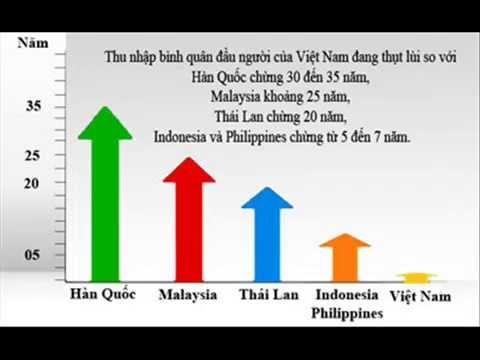 Tham tốc độ, Việt Nam tụt hậu đến bao giờ?
