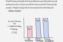Vì sao con người hành động bất duy lý?