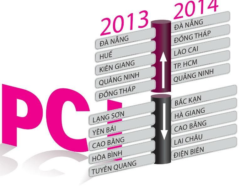 Hàng chục chủ tịch tỉnh chờ đón chỉ số cạnh tranh PCI