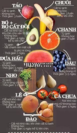 bảo quản, thực phẩm, hoa quả