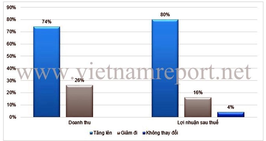 Công bố 500 doanh nghiệp xuất sắc nhất Việt Nam