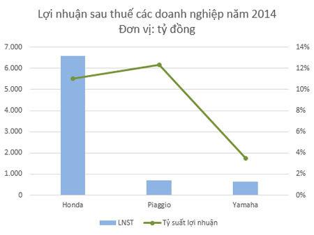 Công nghệ như nhau, tại sao Vespa đắt gấp đôi xe Lead?