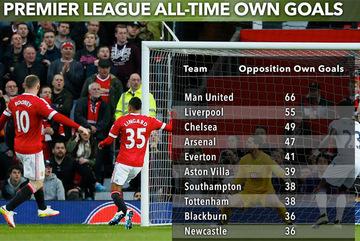 MU là đội bóng may mắn nhất Ngoại hạng Anh