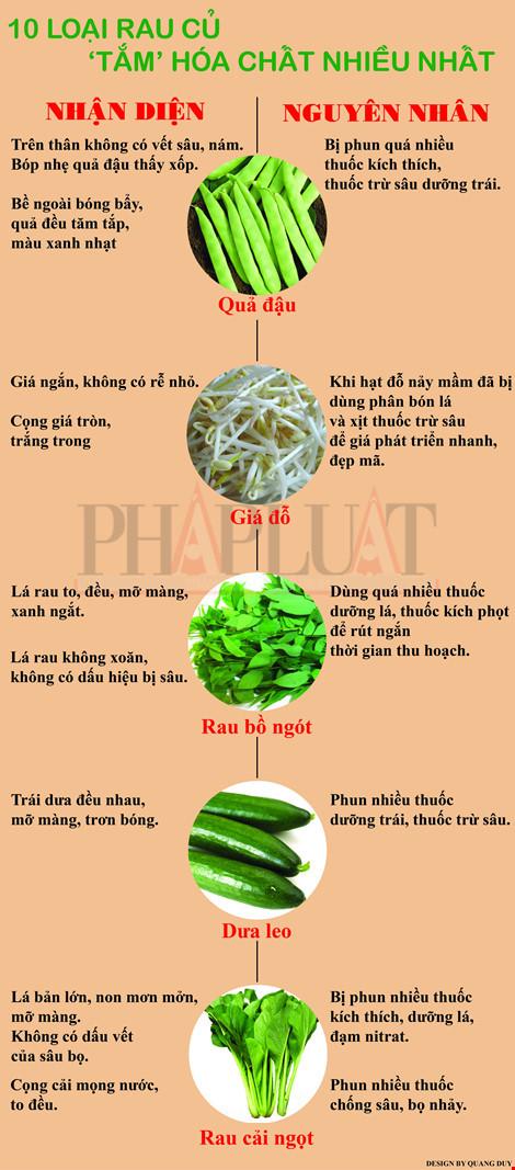 10 loại rau củ 'tắm' hóa chất nhiều nhất