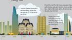 Infographic: Sài Gòn nhìn từ những đỉnh cao ốc