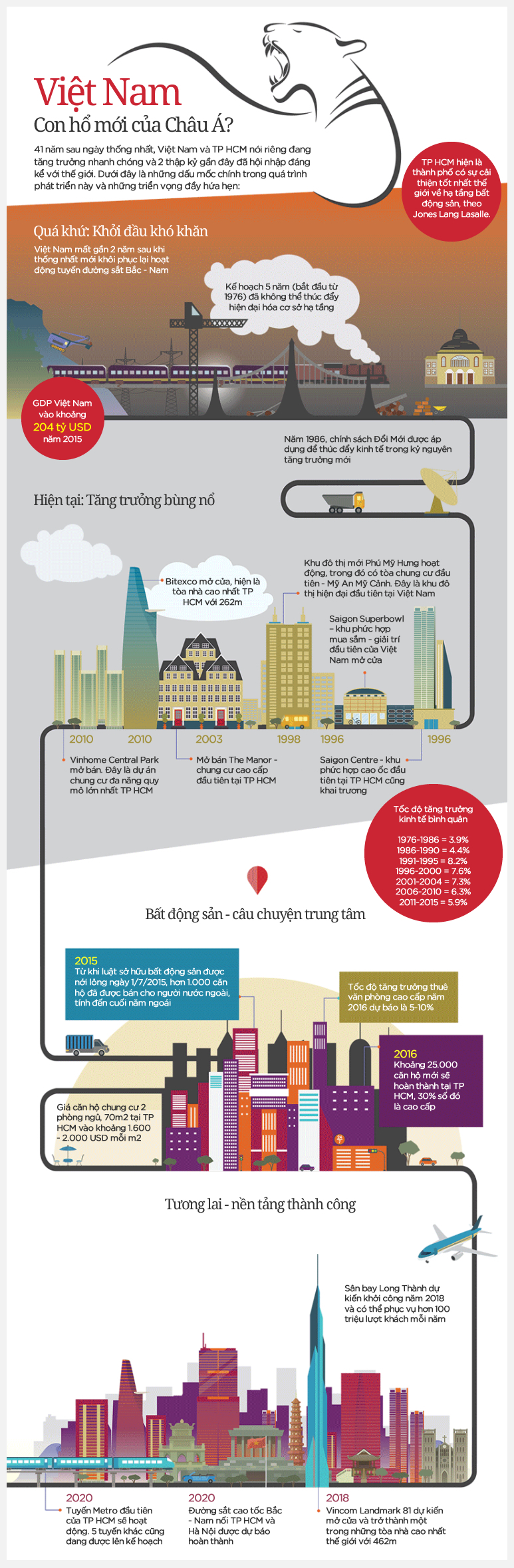 thị trường bất động sản, đầu tư nước ngoài, chính sách đổi mới, sân bay Long Thành
