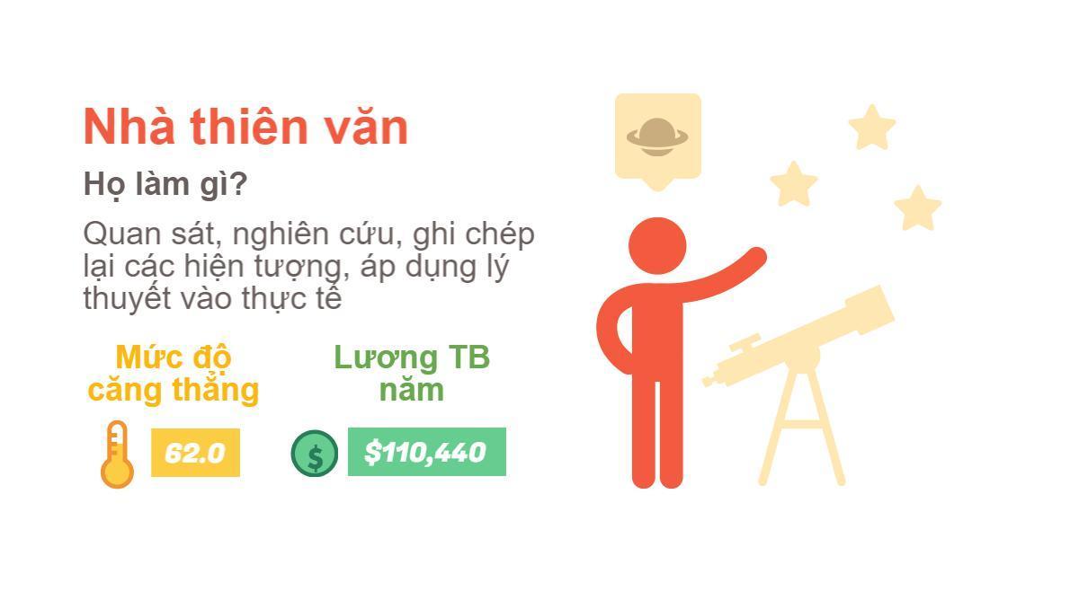 Top 7 công việc lương cao, ít căng thẳng