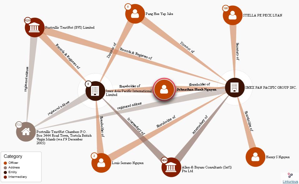 Hồ sơ Panama hé lộ mạng lưới chằng chịt sau lưng ông Hạnh Nguyễn