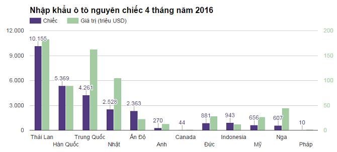 Ô tô Ấn Độ nhập về Việt Nam: Giá chỉ 200 triệu
