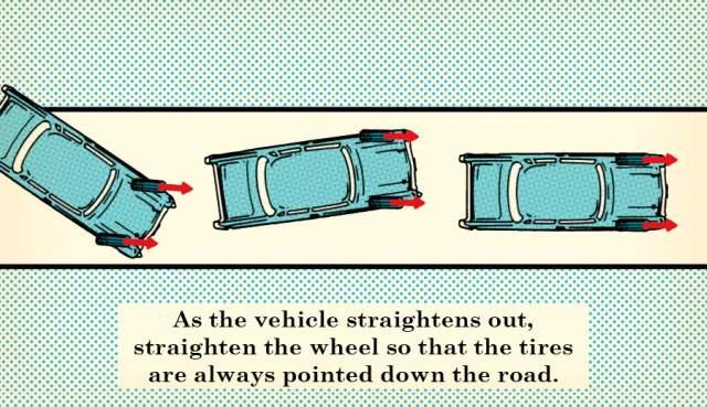 xử lý, ô tô, trơn trượt, mất lái, tai nạn, lái xe, tài xế, lưu ý, cảnh báo