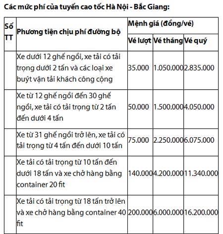 cao tốc, Hà Nội – Bắc Giang, thu phí, trạm thu phí, giao thông, ô tô, xe máy, xe sang,