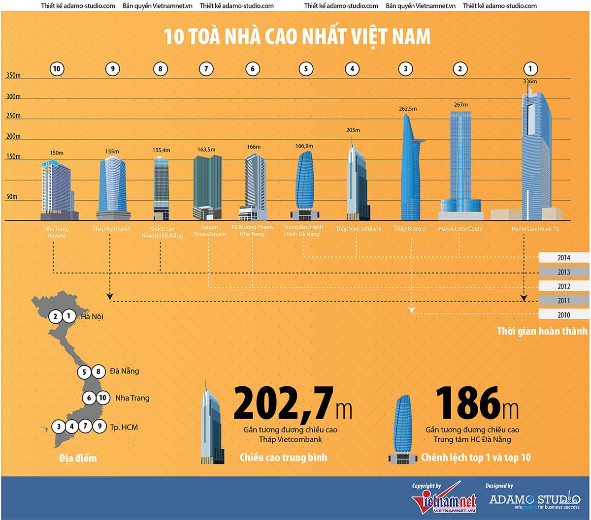 Khám phá những tòa nhà chọc trời ở Việt Nam
