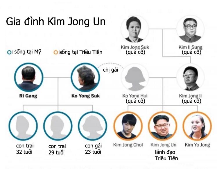 Vì sao dì ruột của Kim Jong Un lộ diện?