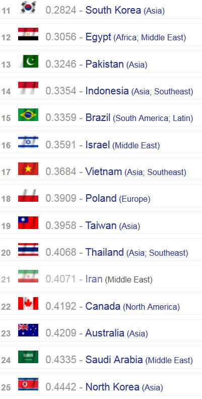 Sức mạnh quân sự VN trên bảng xếp hạng thế giới