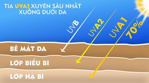 Nắng nóng làm chỉ số tia cực tím tăng cao