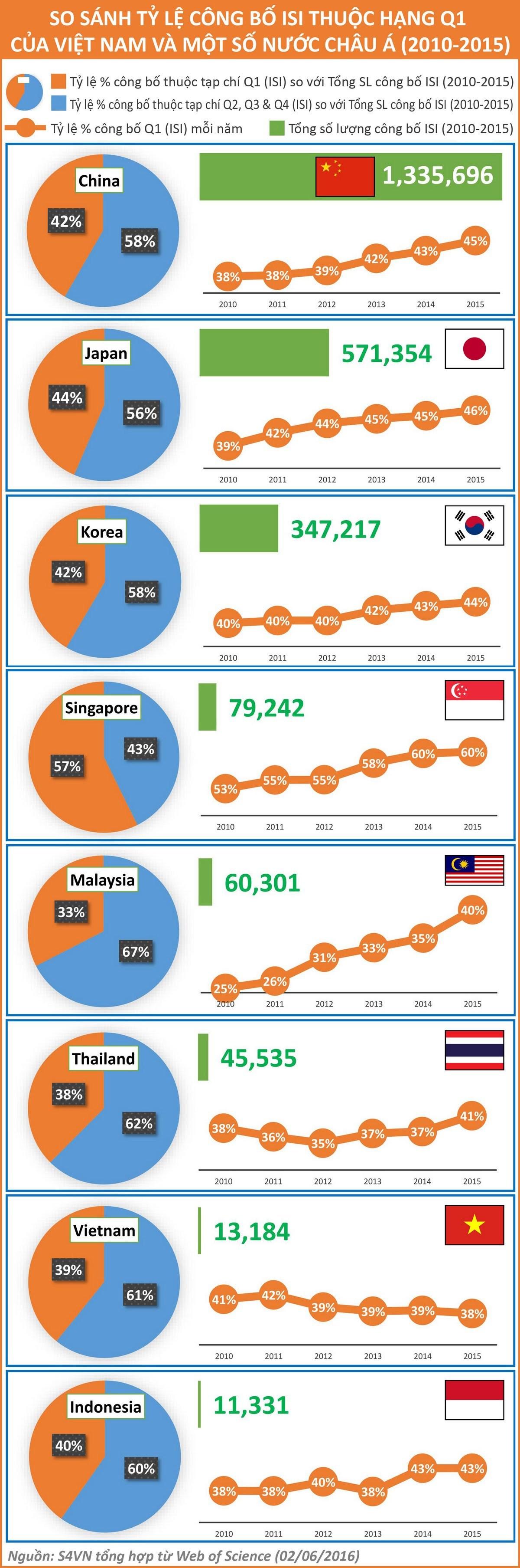 Công bố quốc tế của Việt Nam: Lượng tăng nhưng chất giảm