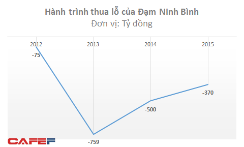 Đạm Ninh Bình lỗ 2.000 tỷ trong 4 năm, Đạm Hà Bắc lỗ gần 700 tỷ trong 1 năm