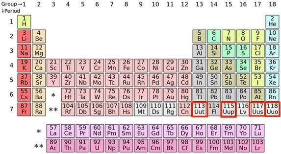 nguyen tố mới, bảng tuần hoàn Mendeleev