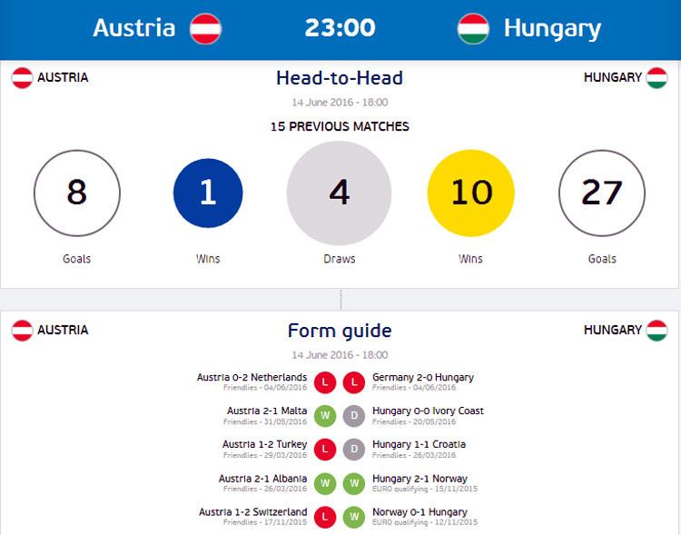 Link sopcast trực tiếp Áo vs Hungary