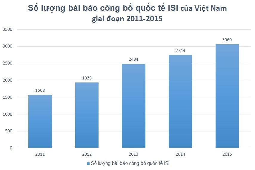 công bố quốc tế, Việt Nam, công bố quốc tế của Việt Nam, Nguyễn Văn Phương, công bố quốc tế chất giảm