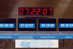 """Microsoft lật tẩy """"gót chân Asin"""" của trình duyệt Chrome"""