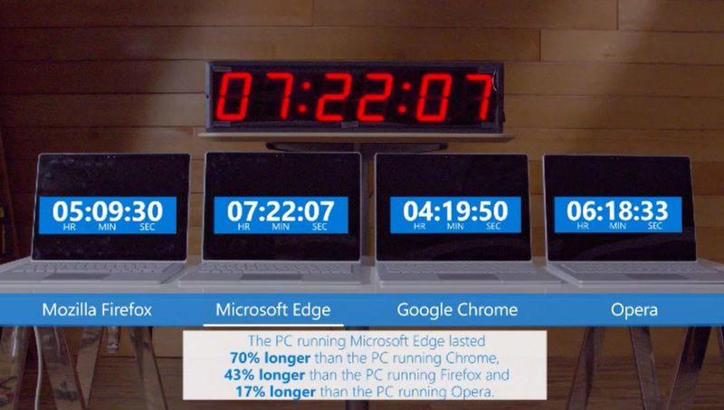 Microsoft lật tẩy 'gót chân Asin' của trình duyệt Chrome