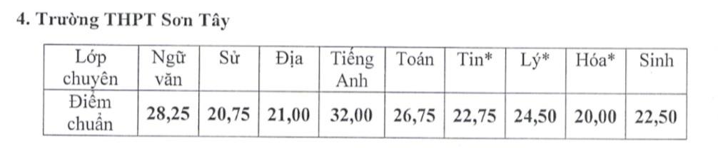 điểm thi, tuyển sinh, lớp 10