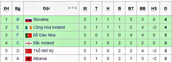 Xác định 8 cặp đấu vòng 1/8 EURO 2016