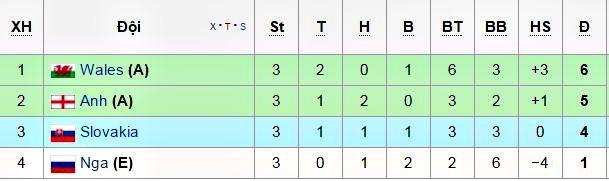 Lịch thi đấu và trực tiếp vòng 1/8 EURO 2016