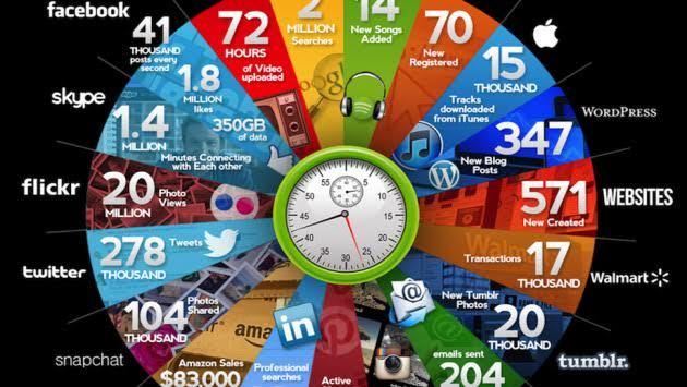 một giây, Internet, Google, Twitter, Facebook