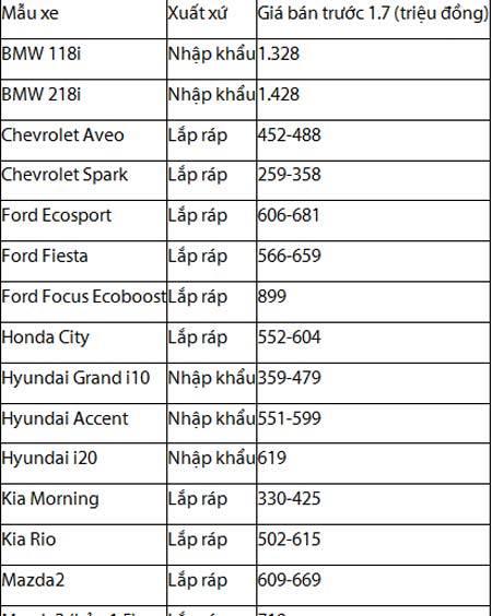 20160701153407 untitled 2 Honda khẳng định sẽ giảm giá các dòng xe dưới 1.500cc theo thuế mới