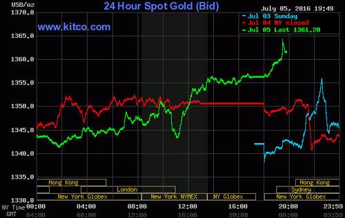 Vàng vượt 38,5 triệu: Bùng nổ trên đỉnh giá