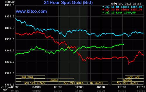 Giá vàng hôm nay 14/7: Giảm mạnh, dưới 37 triệu