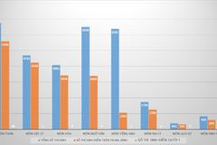Điểm thi THPT quốc gia 2016: Đã có thí sinh đạt 28,9