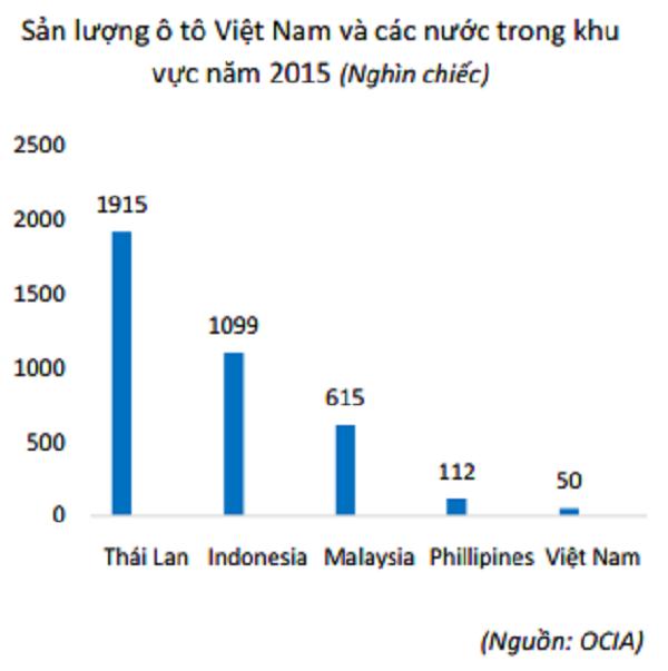 Thuế phí, giá ô tô, Việt Nam, khu vực, trốn thuế, miễn thuế, ô tô, mua xe, xe sang, lái xe, tài xế