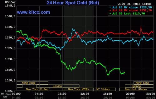 Giá vàng hôm nay 21/7: Giảm mạnh, xuống thấp nhất 3 tuần
