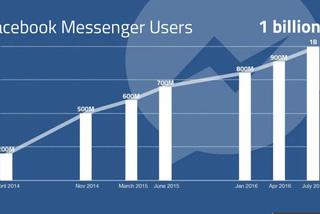 Canh bạc mạo hiểm giúp Facebook Messenger cán mốc 1 tỉ người dùng